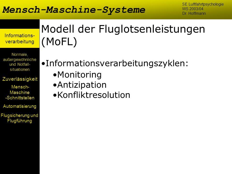 Mensch- Maschine -Schnittstellen Automatisierung Normale, außergewöhnliche und Notfall- situationen Zuverlässigkeit Informations- verarbeitung Modell
