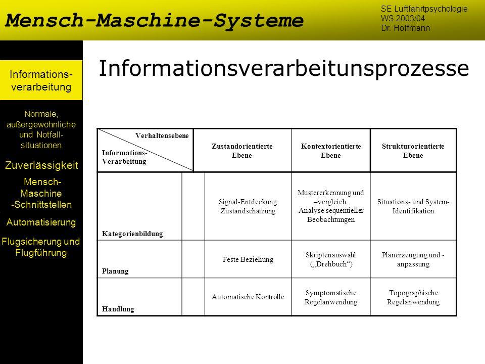 Mensch- Maschine -Schnittstellen Automatisierung Normale, außergewöhnliche und Notfall- situationen Zuverlässigkeit Informations- verarbeitung Mensch-