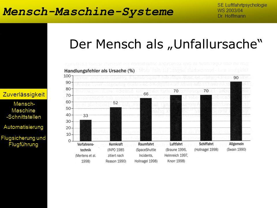 Mensch-Maschine-Systeme Mensch- Maschine -Schnittstellen Automatisierung Zuverlässigkeit SE Luftfahrtpsychologie WS 2003/04 Dr. Hoffmann Der Mensch al