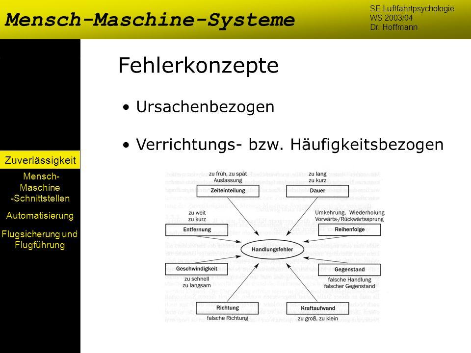 Mensch-Maschine-Systeme Mensch- Maschine -Schnittstellen Automatisierung Zuverlässigkeit SE Luftfahrtpsychologie WS 2003/04 Dr. Hoffmann Fehlerkonzept