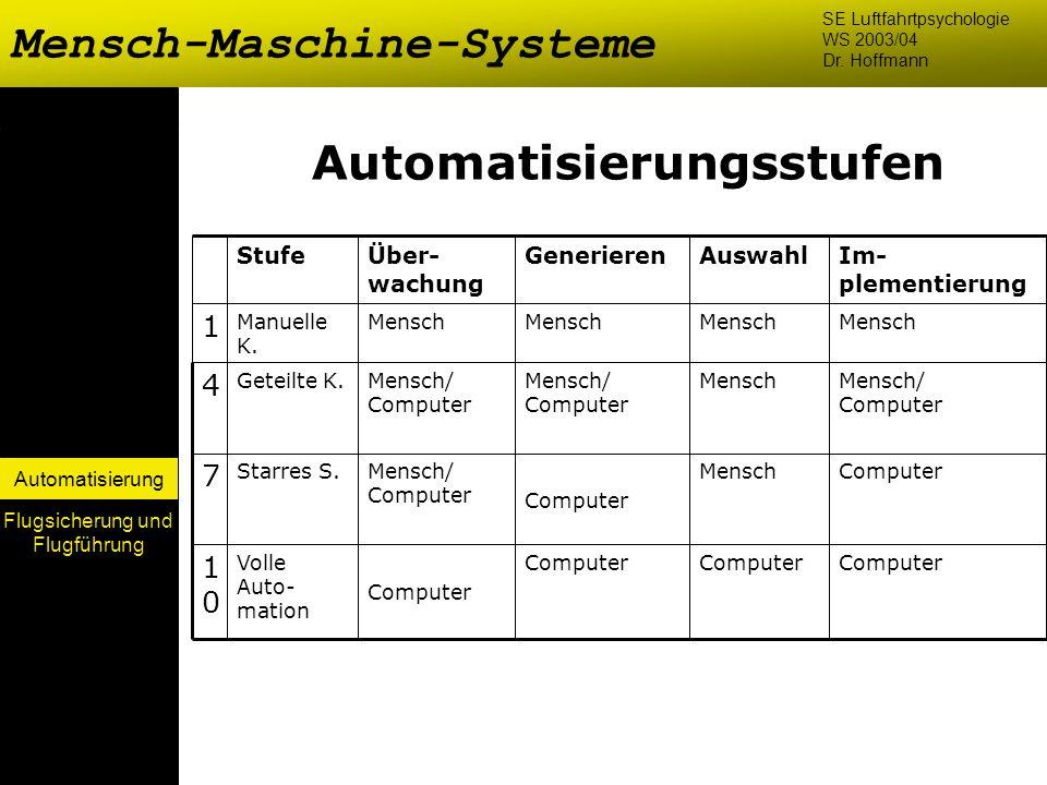 Automatisierung Automatisierungsstufen Volle Auto- mation Starres S. Geteilte K. Manuelle K. Stufe Mensch 1 Computer 1010 Mensch Computer Mensch/ Comp