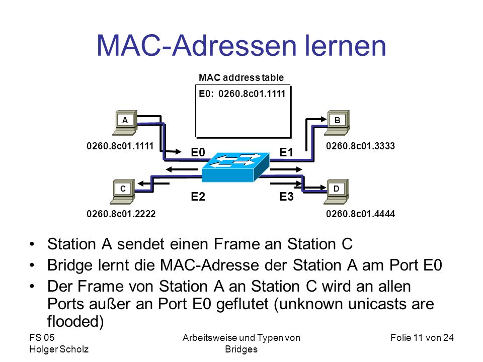 FS 05 Holger Scholz Arbeitsweise und Typen von Bridges Folie 11 von 24 MAC-Adressen lernen Station A sendet einen Frame an Station C Bridge lernt die