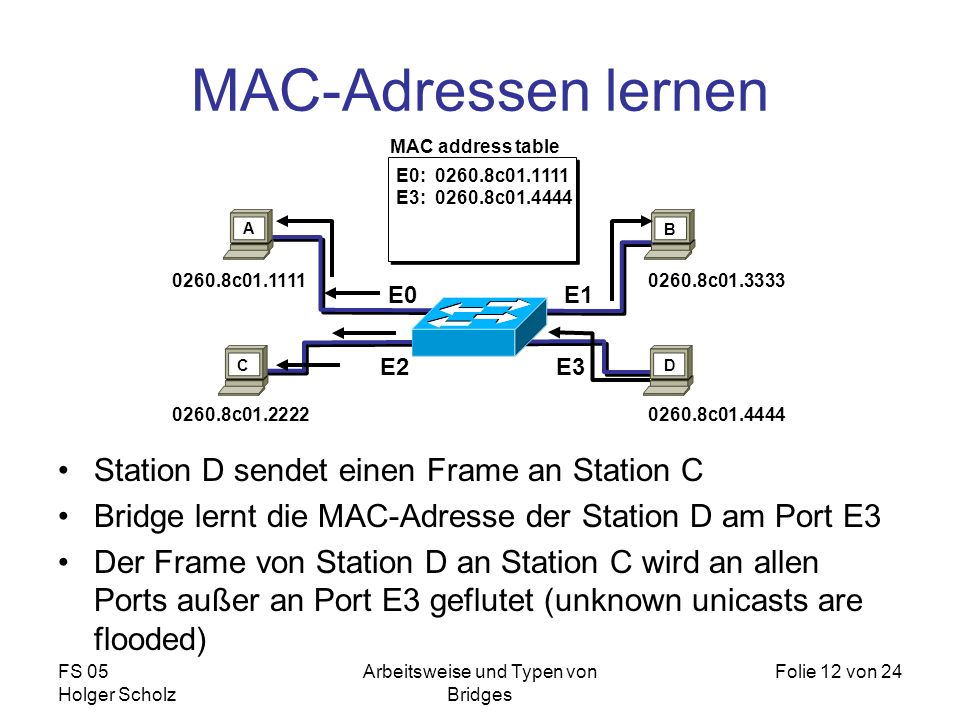 FS 05 Holger Scholz Arbeitsweise und Typen von Bridges Folie 12 von 24 MAC-Adressen lernen Station D sendet einen Frame an Station C Bridge lernt die