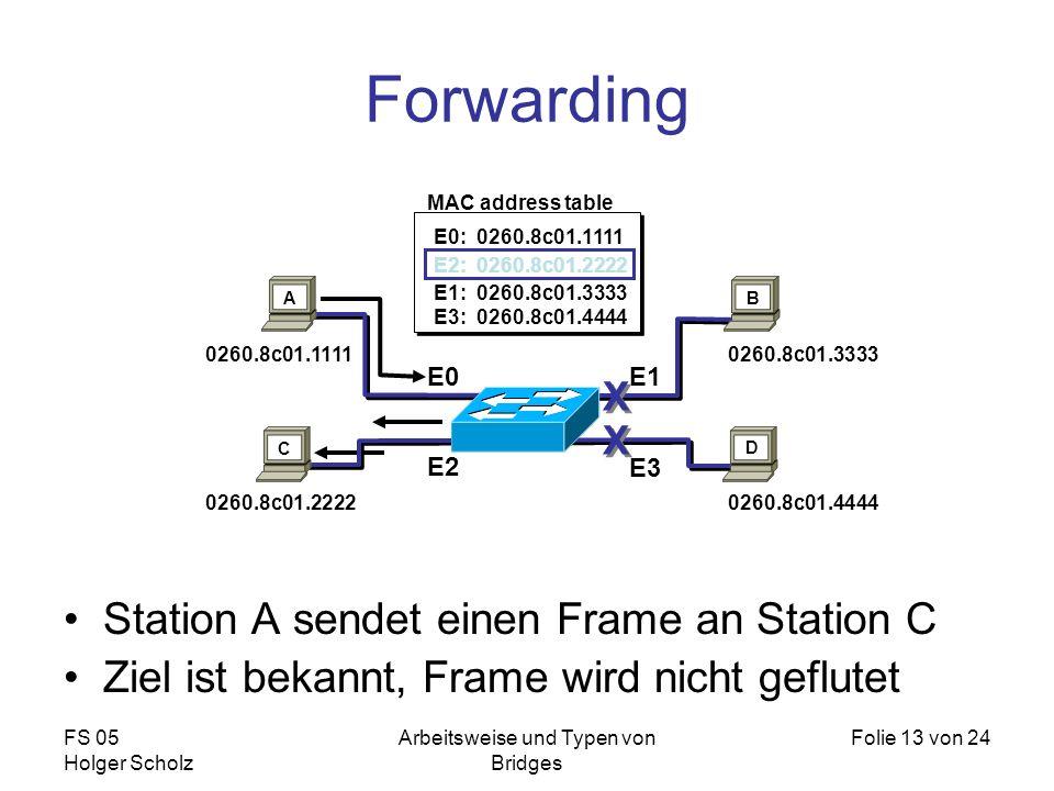 FS 05 Holger Scholz Arbeitsweise und Typen von Bridges Folie 13 von 24 Forwarding Station A sendet einen Frame an Station C Ziel ist bekannt, Frame wi