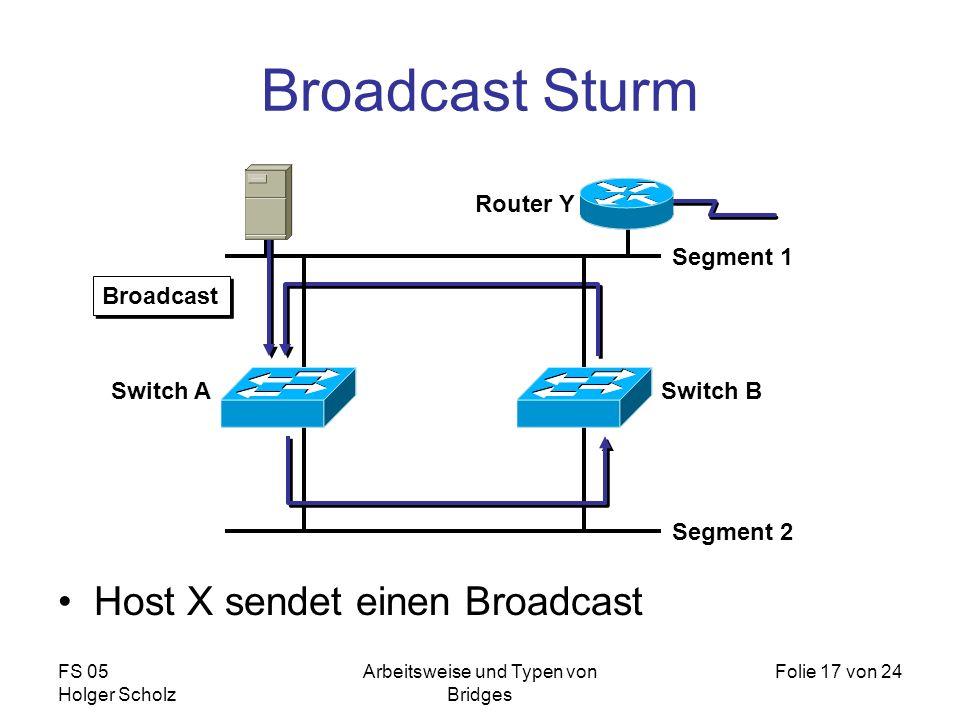 FS 05 Holger Scholz Arbeitsweise und Typen von Bridges Folie 17 von 24 Broadcast Sturm Host X sendet einen Broadcast Segment 1 Segment 2 Router Y Broa