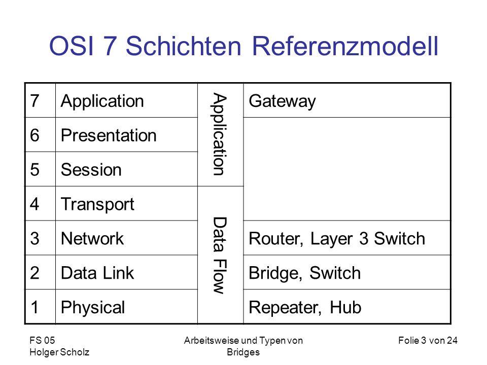 FS 05 Holger Scholz Arbeitsweise und Typen von Bridges Folie 3 von 24 OSI 7 Schichten Referenzmodell 7Application Gateway 6Presentation 5Session 4Tran