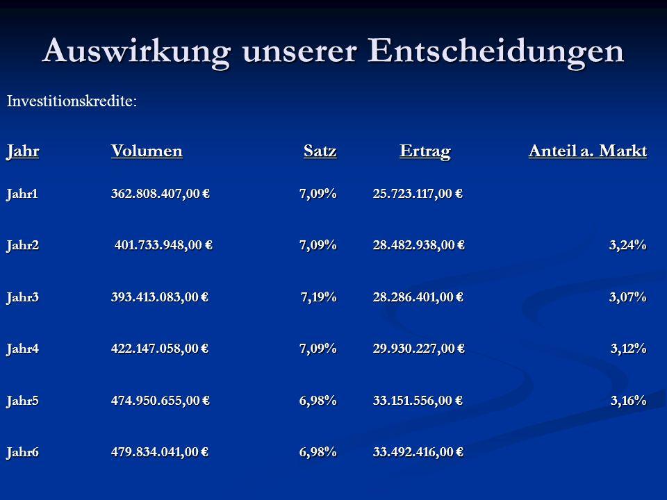 Auswirkung unserer Entscheidungen Investitionskredite: JahrVolumenSatzErtrag Anteil a.