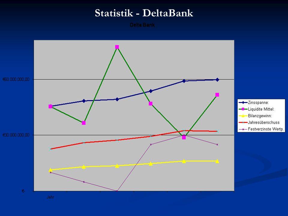 Statistik - DeltaBank