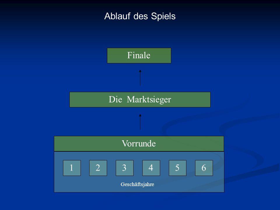 Finale Die Marktsieger Vorrunde 123456 Geschäftsjahre Ablauf des Spiels