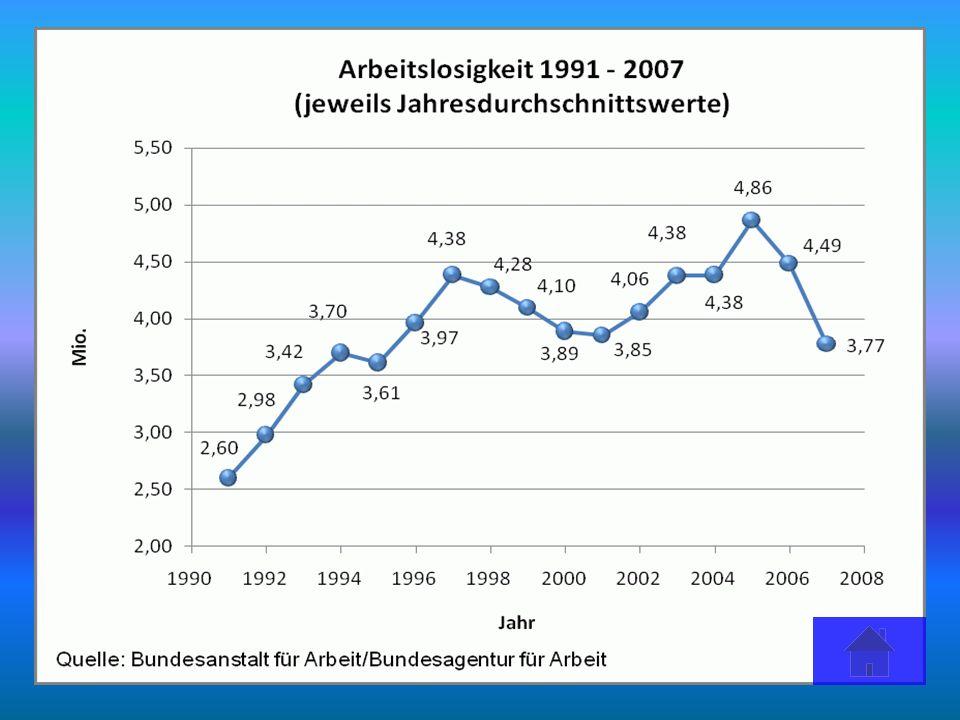 Fakten zum Durchschnittsarbeiter in Deutschland Durchschnittlich arbeiten Angestellte 10.8 Jahre für einem Unternehmen, vor 20 Jahren waren es nur etwa 10.3 Jahre Heutzutage haben 60 % eine unbefristete Stelle 1996 waren 1.3 Millionen Stellen unbefristet, 2010 hat sich die Zahl fast verdoppelt