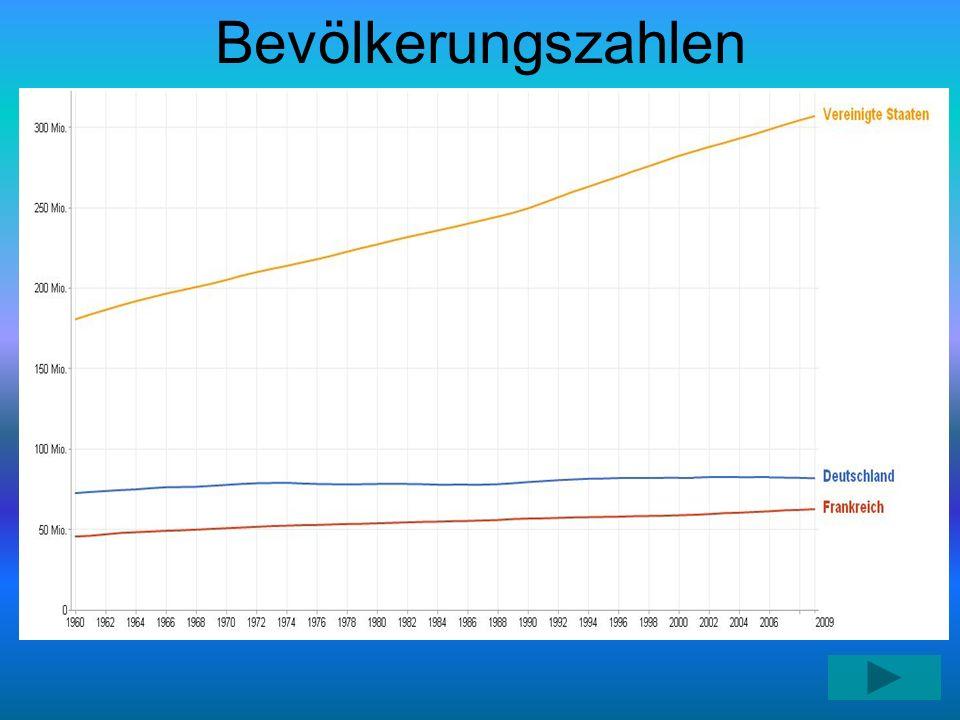 Bevölkerungszahlen