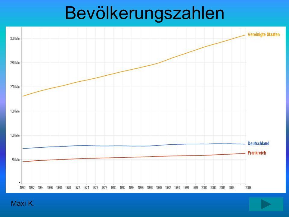 Bevölkerungsentwicklung Maxi K.