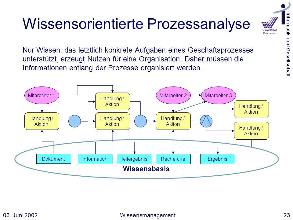 Informatik und Gesellschaft 06. Juni 2002Wissensmanagement23 Wissensorientierte Prozessanalyse Nur Wissen, das letztlich konkrete Aufgaben eines Gesch