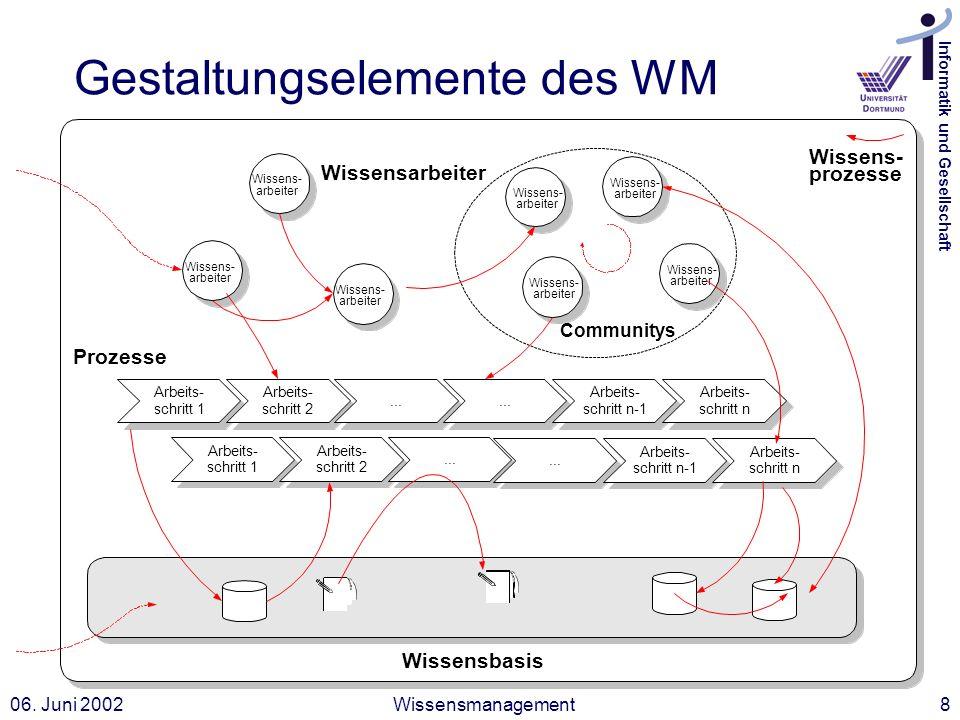 Informatik und Gesellschaft 06. Juni 2002Wissensmanagement8 Gestaltungselemente des WM Wissens- arbeiter Wissens- arbeiter Wissens- arbeiter Wissens-