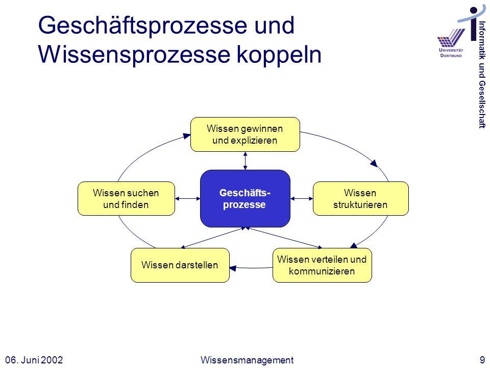 Informatik und Gesellschaft 06. Juni 2002Wissensmanagement9 Geschäfts- prozesse Wissen suchen und finden Wissen strukturieren Wissen darstellen Wissen