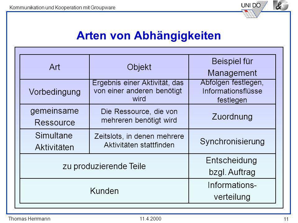 Thomas Herrmann Kommunikation und Kooperation mit Groupware 11.4.2000 11 Arten von Abhängigkeiten Art Vorbedingung gemeinsame Ressource Simultane Akti