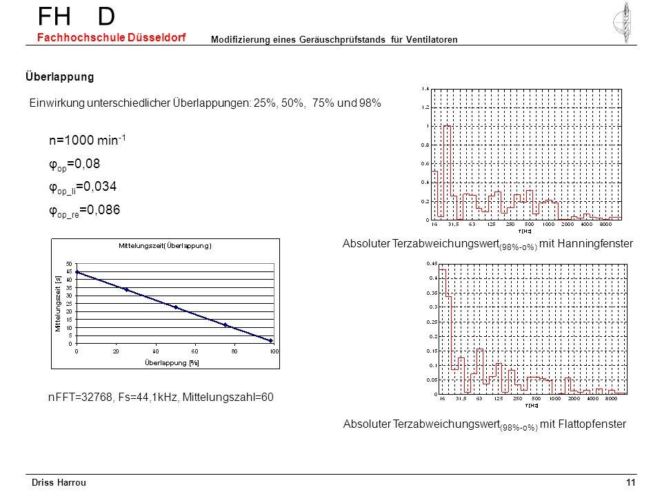 Driss Harrou FH D Fachhochschule Düsseldorf Modifizierung eines Geräuschprüfstands für Ventilatoren 10 Bewertungsfenster Vergleich: Hanning- und Flatt