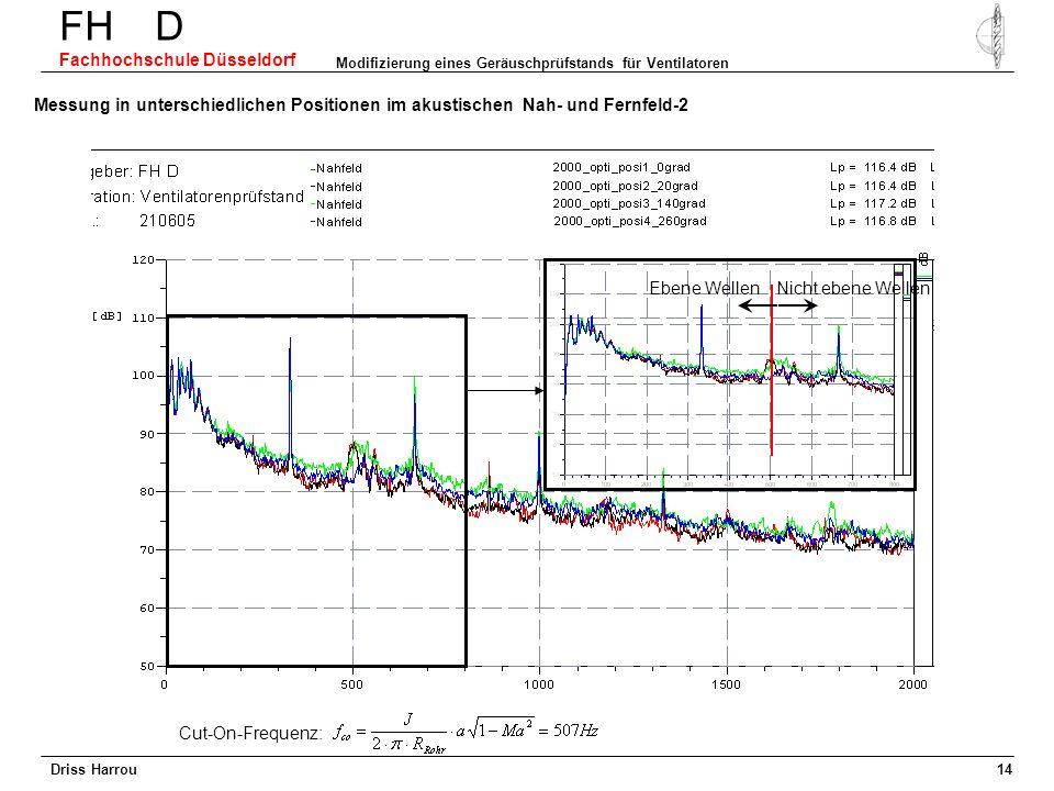 Driss Harrou FH D Fachhochschule Düsseldorf Modifizierung eines Geräuschprüfstands für Ventilatoren 13 Messung in unterschiedlichen Positionen im Nah-