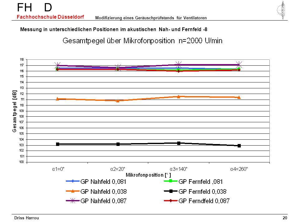 FH D Fachhochschule Düsseldorf Modifizierung eines Geräuschprüfstands für Ventilatoren 19 Messung in unterschiedlichen Positionen im akustischen Nah-