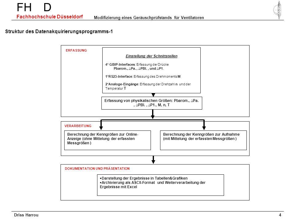 Driss Harrou FH D Fachhochschule Düsseldorf Modifizierung eines Geräuschprüfstands für Ventilatoren 3 Temperaturmessung-2 Für ein DC-Signal 20% des ma