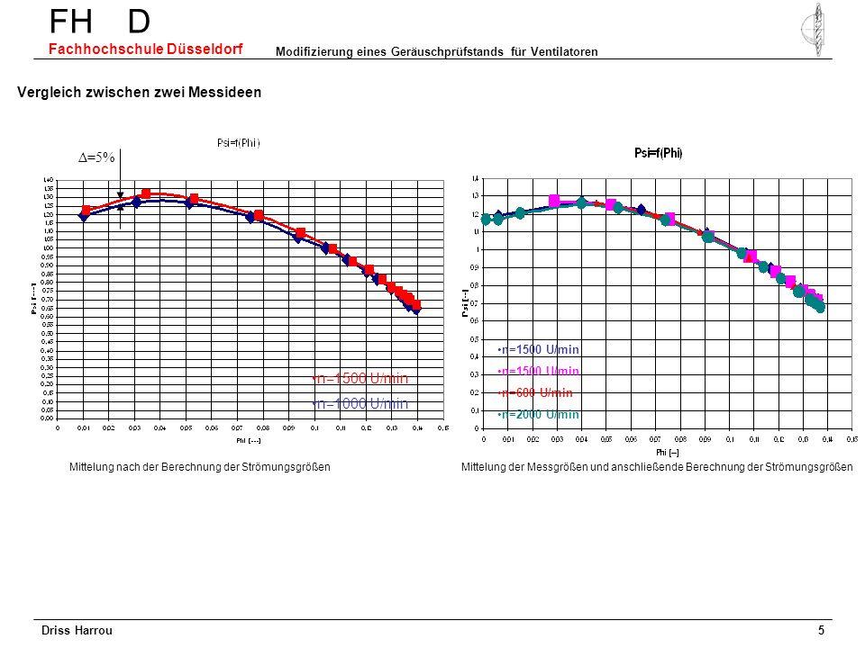 Driss Harrou FH D Fachhochschule Düsseldorf Modifizierung eines Geräuschprüfstands für Ventilatoren 4 Struktur des Datenakquirierungsprogramms-1 Berec