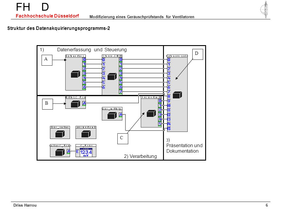 Driss Harrou FH D Fachhochschule Düsseldorf Modifizierung eines Geräuschprüfstands für Ventilatoren 5 Vergleich zwischen zwei Messideen Δ=5% Mittelung