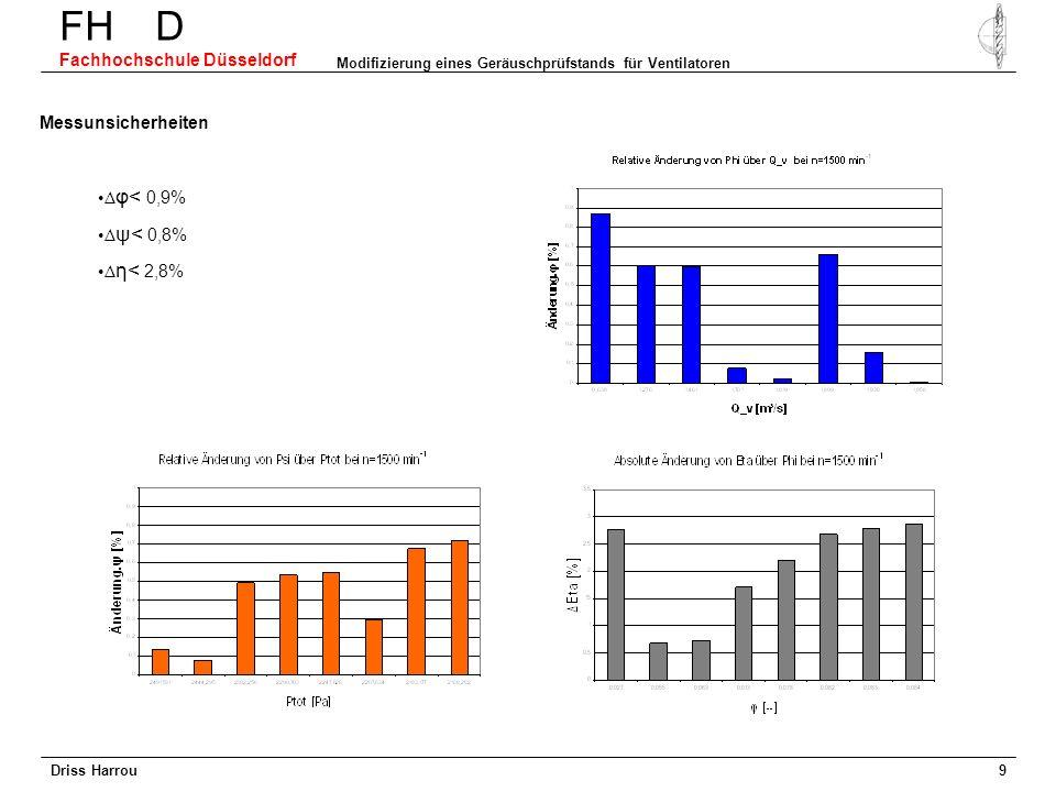 Driss Harrou FH D Fachhochschule Düsseldorf Modifizierung eines Geräuschprüfstands für Ventilatoren 8 Reproduzierbarkeit = 0,802 = 0,6 aerodynamische