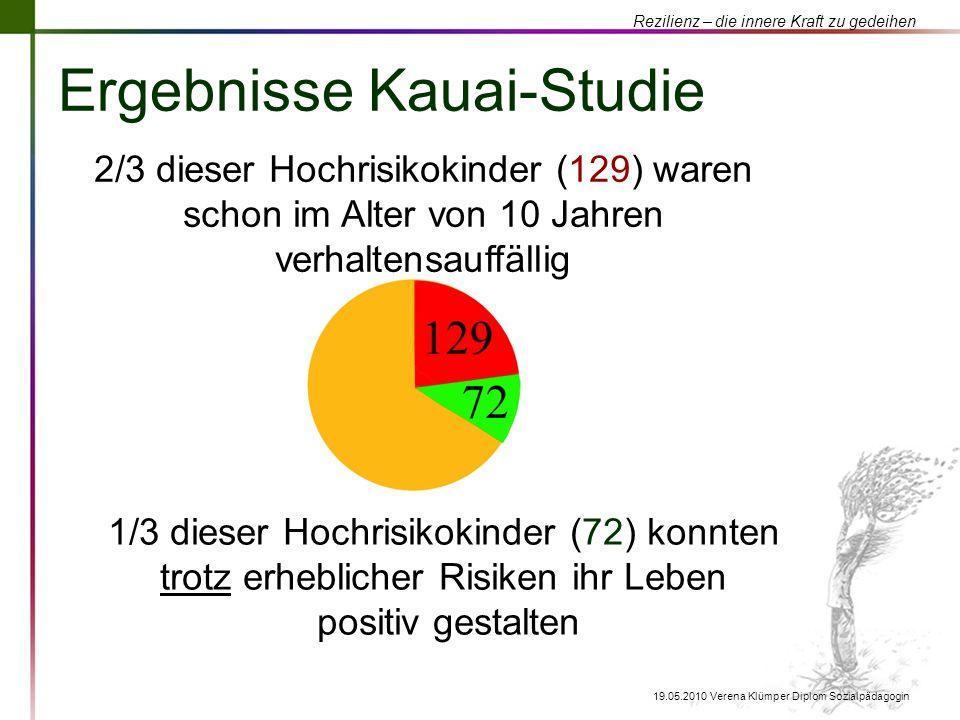 Rezilienz – die innere Kraft zu gedeihen 19.05.2010 Verena Klümper Diplom Sozialpädagogin Ergebnisse Kauai-Studie 2/3 dieser Hochrisikokinder (129) wa