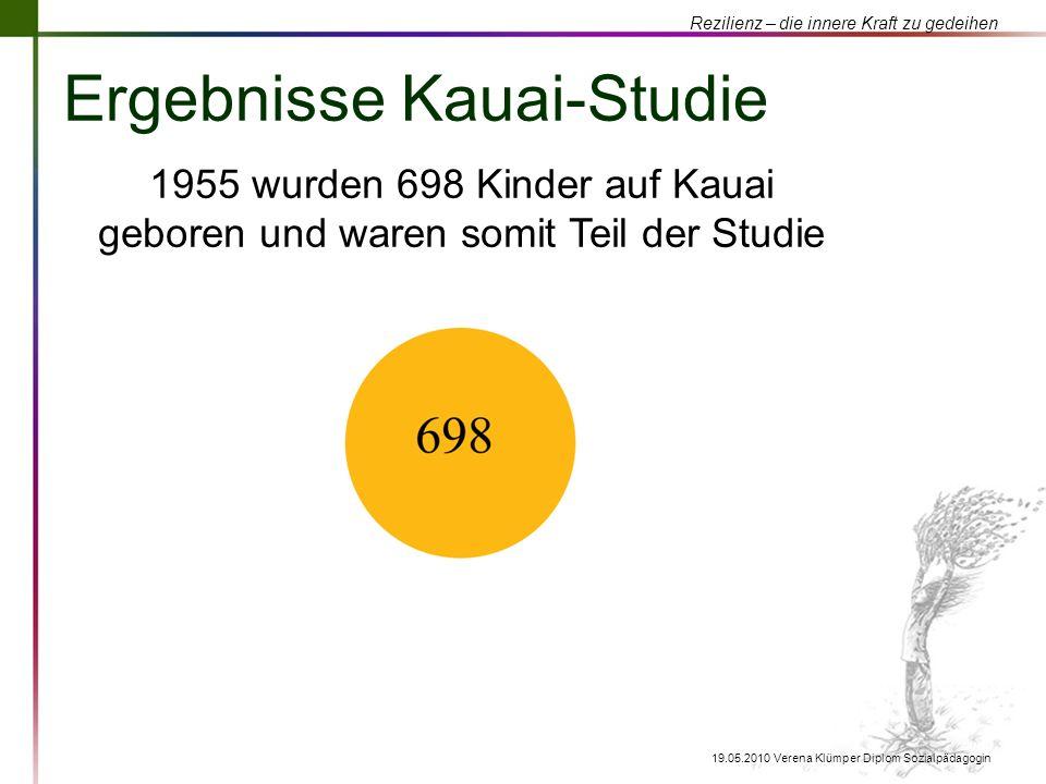 Rezilienz – die innere Kraft zu gedeihen 19.05.2010 Verena Klümper Diplom Sozialpädagogin Ergebnisse Kauai-Studie 1955 wurden 698 Kinder auf Kauai geb