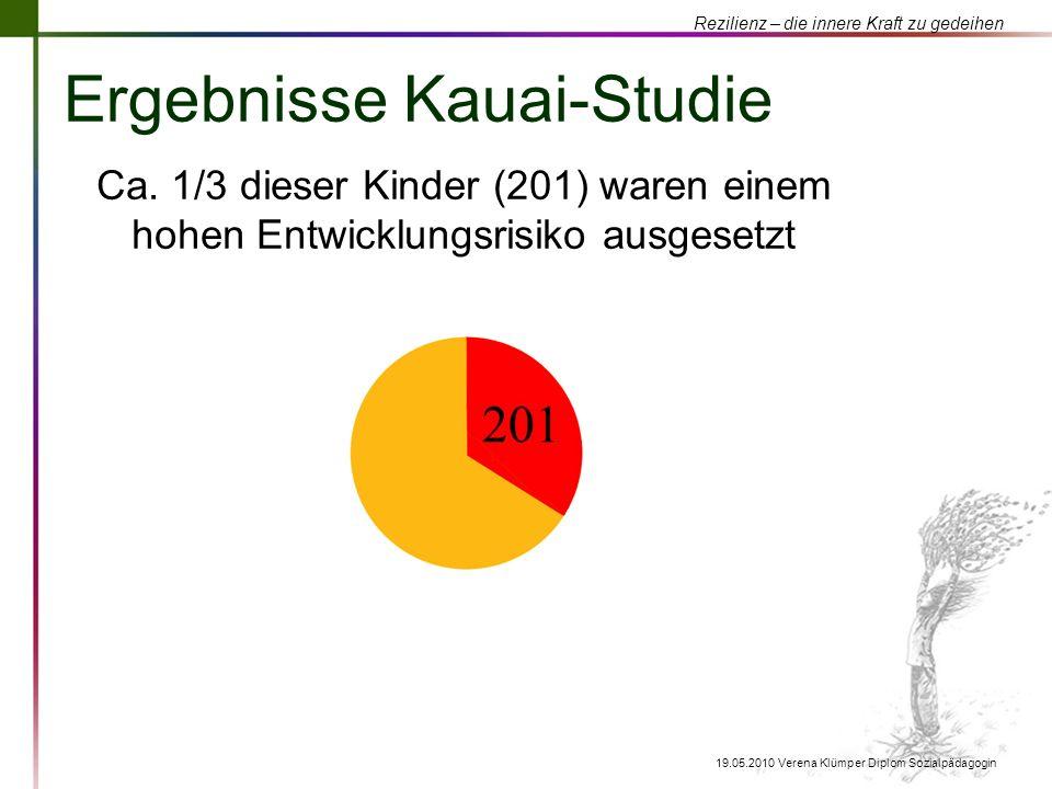 Rezilienz – die innere Kraft zu gedeihen 19.05.2010 Verena Klümper Diplom Sozialpädagogin Ergebnisse Kauai-Studie Ca. 1/3 dieser Kinder (201) waren ei