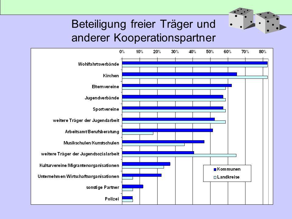 Beteiligung freier Träger und anderer Kooperationspartner
