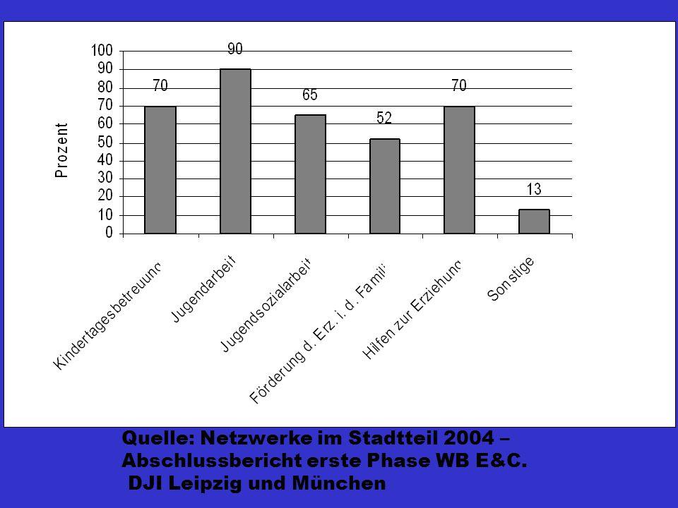 Quelle: Netzwerke im Stadtteil 2004 – Abschlussbericht erste Phase WB E&C. DJI Leipzig und München