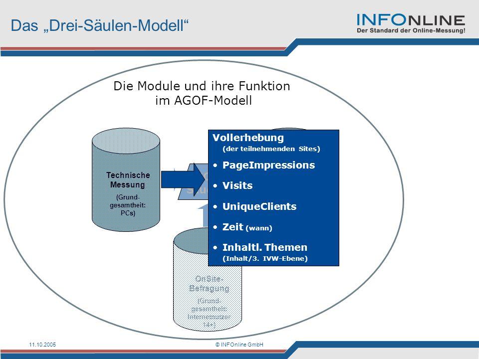 11.10.2005© INFOnline GmbH Das Drei-Säulen-Modell Die Module und ihre Funktion im AGOF-Modell Technische Messung (Grund- gesamtheit: PCs) AGOF- Studie