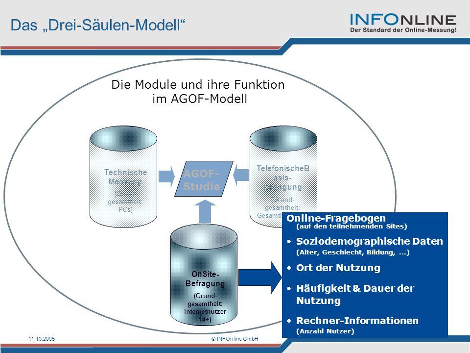 11.10.2005© INFOnline GmbH Das Drei-Säulen-Modell Die Module und ihre Funktion im AGOF-Modell AGOF- Studie TelefonischeB asis- befragung (Grund- gesam