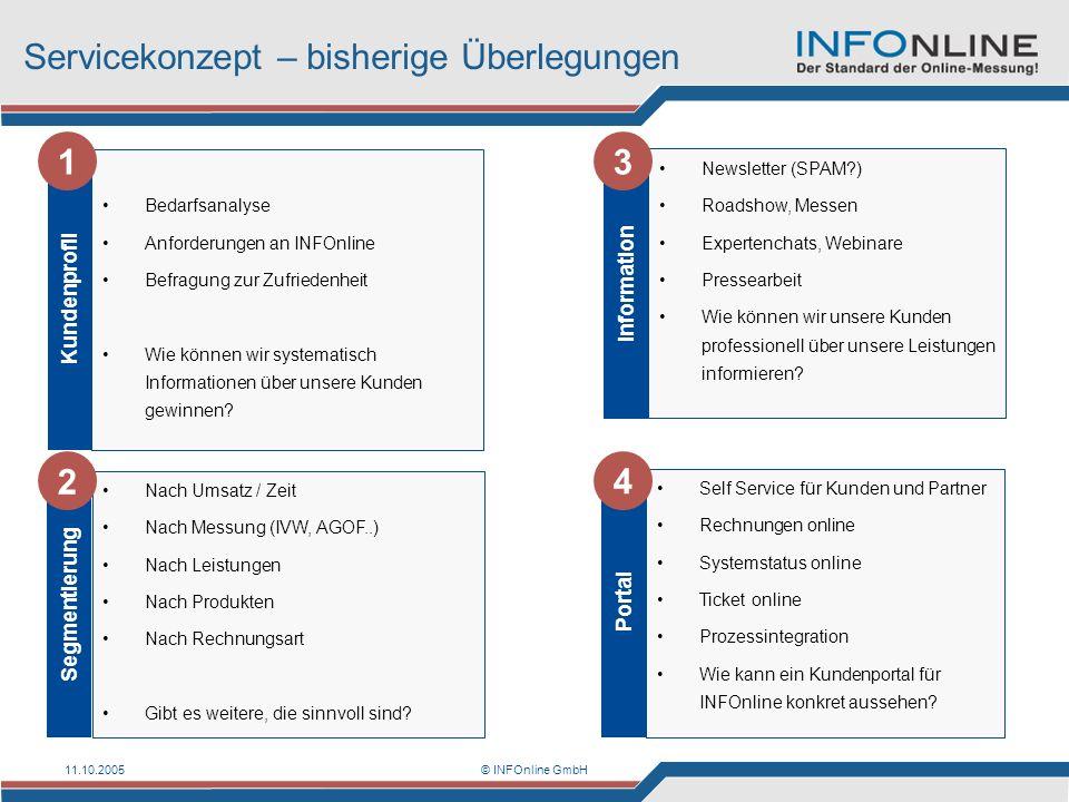11.10.2005© INFOnline GmbH Servicekonzept – bisherige Überlegungen Kundenprofil Bedarfsanalyse Anforderungen an INFOnline Befragung zur Zufriedenheit