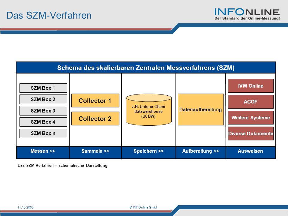 11.10.2005© INFOnline GmbH Das SZM-Verfahren SZM Box 1 Datenaufbereitung IVW Online Schema des skalierbaren Zentralen Messverfahrens (SZM) Collector 1