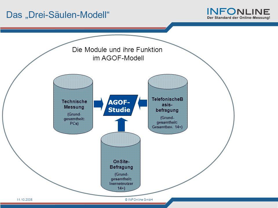 11.10.2005© INFOnline GmbH Das Drei-Säulen-Modell Die Module und ihre Funktion im AGOF-Modell Technische Messung (Grund- gesamtheit: PCs) Telefonische