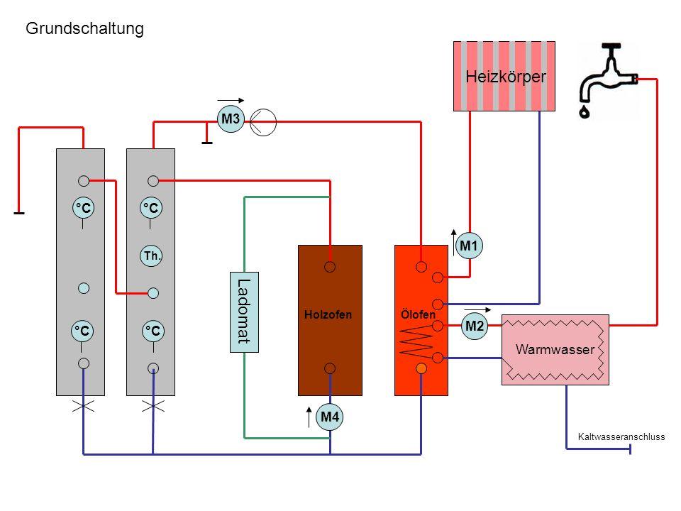 HolzofenÖlofen M3 °C Ladomat M4 Heizkörper Warmwasser M2 M1 Th. Grundschaltung Kaltwasseranschluss