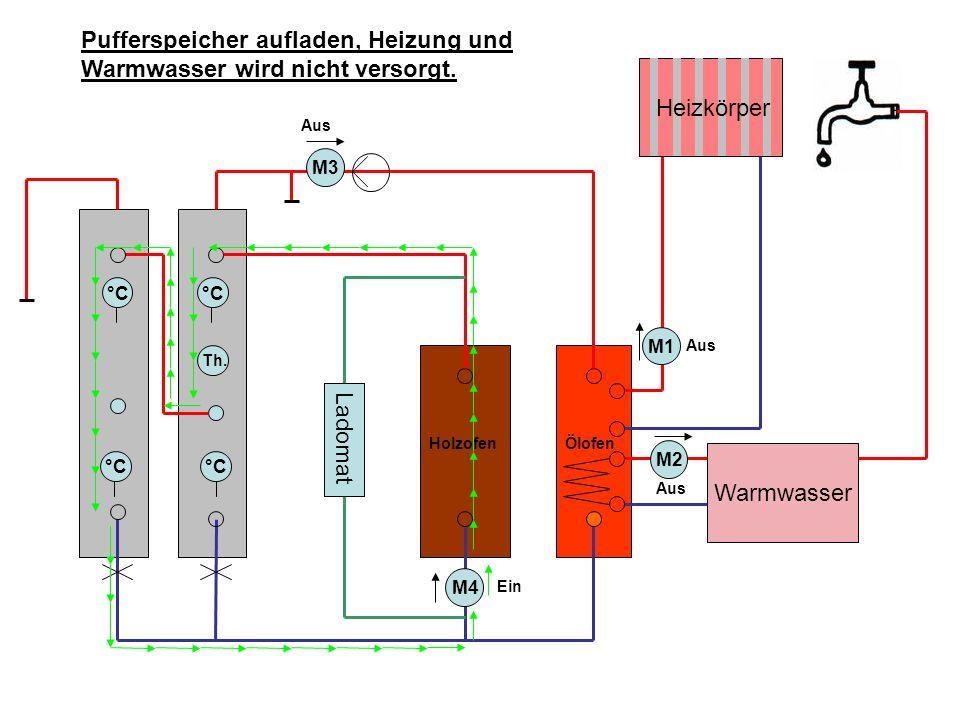 HolzofenÖlofen M3 °C Ladomat M4 Heizkörper Warmwasser M2 M1 Th.