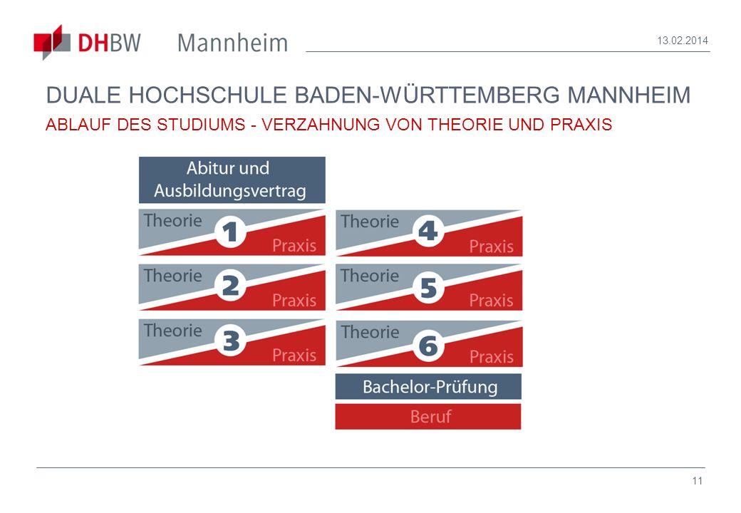 11 13.02.2014 DUALE HOCHSCHULE BADEN-WÜRTTEMBERG MANNHEIM ABLAUF DES STUDIUMS - VERZAHNUNG VON THEORIE UND PRAXIS
