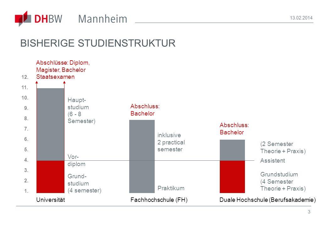 4 13.02.2014 Bachelor Eigenschaften: 3 Jahre Uni / DHBW / FH 4 Jahre Uni / FH Master theorieorientiert Master praxisorientiert Master Konversions- Master, z.B.
