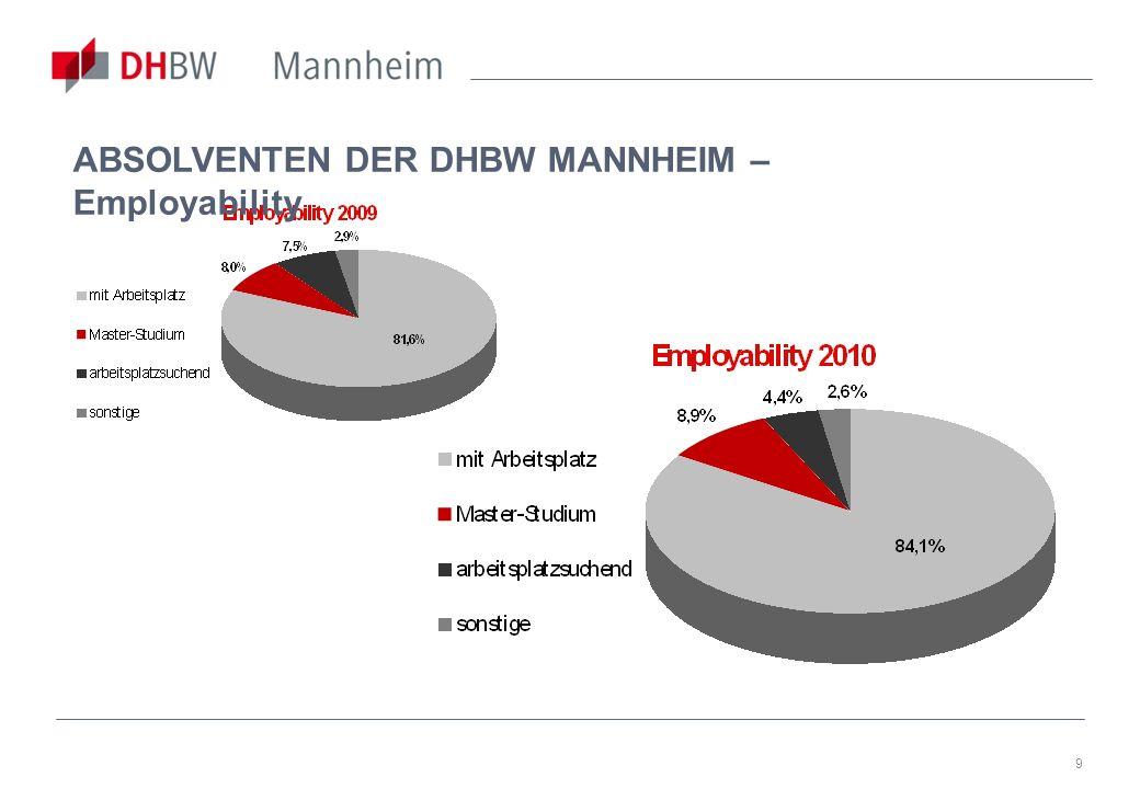 9 ABSOLVENTEN DER DHBW MANNHEIM – Employability