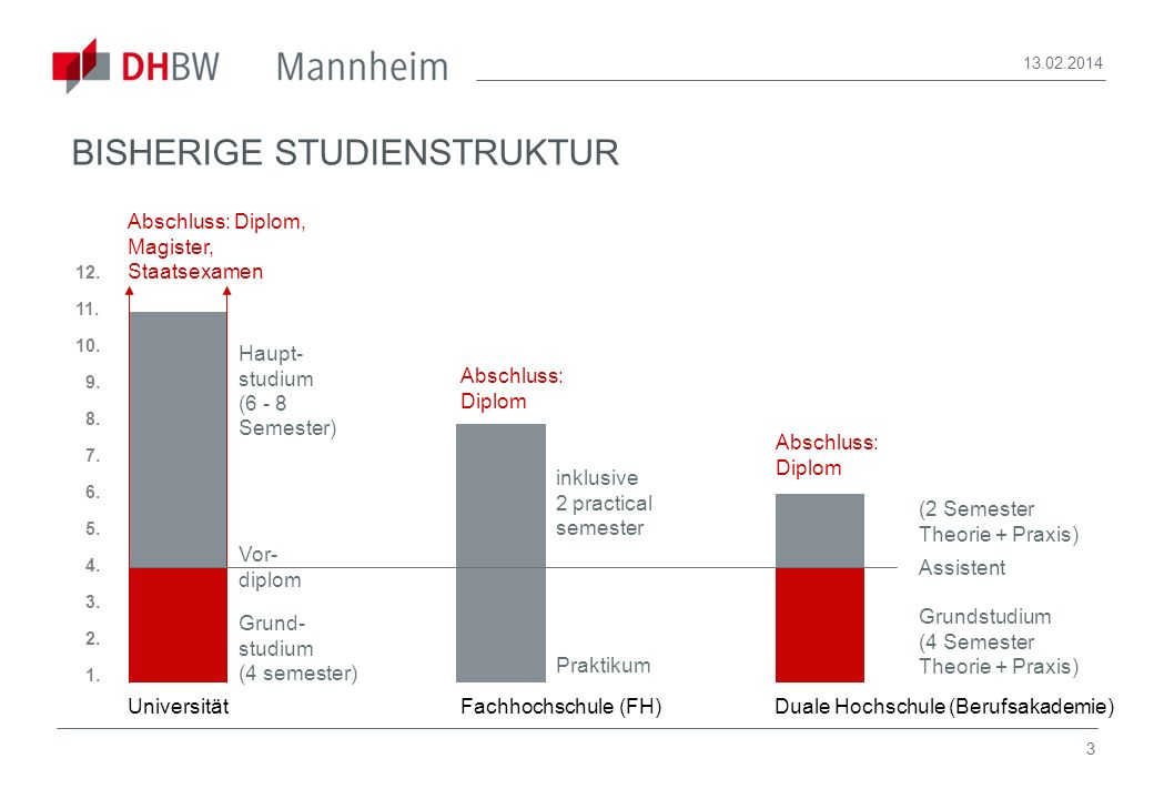 3 13.02.2014 Universität 12. 11. 10. 9. 8. 7. 6. 5. 4. 3. 2. 1. Abschluss: Diplom, Magister, Staatsexamen Vor- diplom Grund- studium (4 semester) Haup