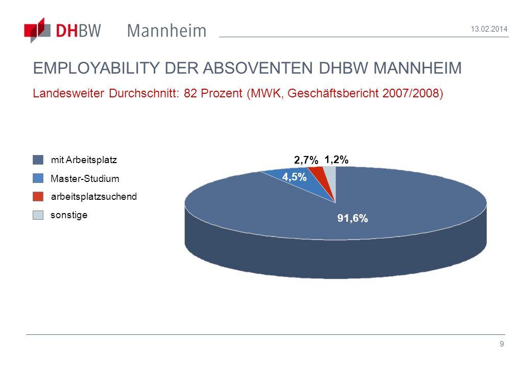9 13.02.2014 EMPLOYABILITY DER ABSOVENTEN DHBW MANNHEIM Landesweiter Durchschnitt: 82 Prozent (MWK, Geschäftsbericht 2007/2008) Master-Studium mit Arb