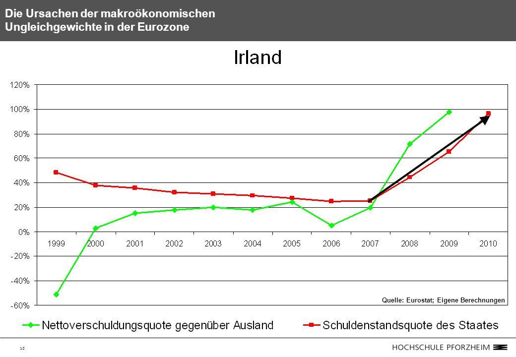 10 Die Ursachen der makroökonomischen Ungleichgewichte in der Eurozone Quelle: Eurostat; Eigene Berechnungen