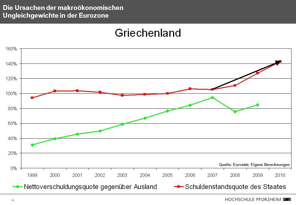 11 Die Ursachen der makroökonomischen Ungleichgewichte in der Eurozone Quelle: Eurostat; Eigene Berechnungen