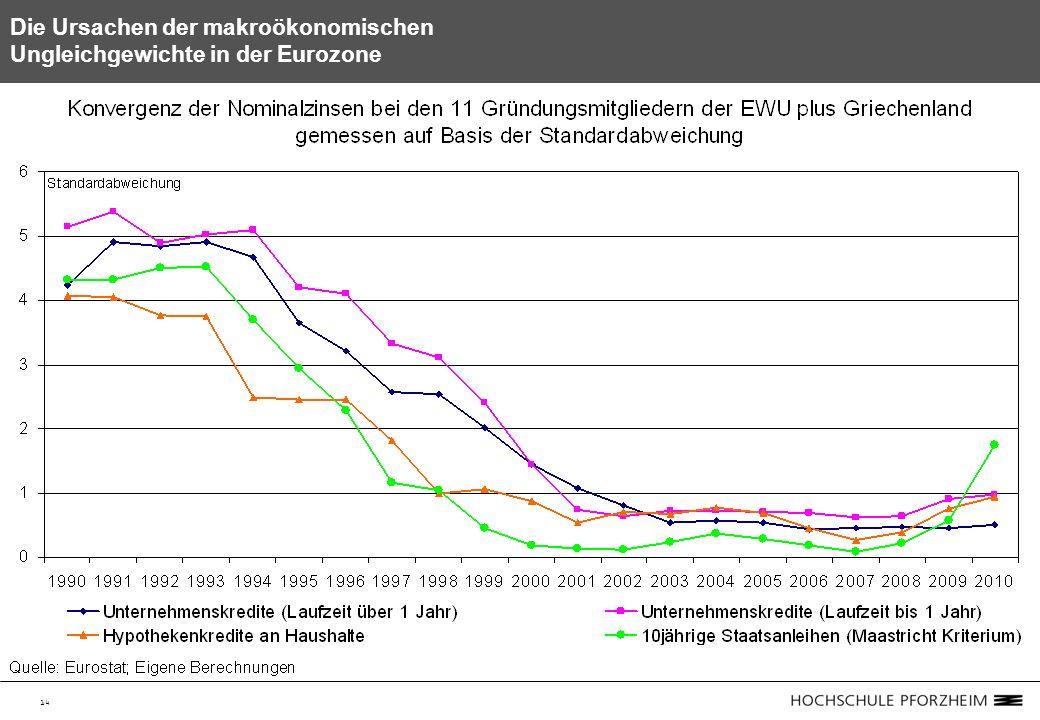 14 Die Ursachen der makroökonomischen Ungleichgewichte in der Eurozone
