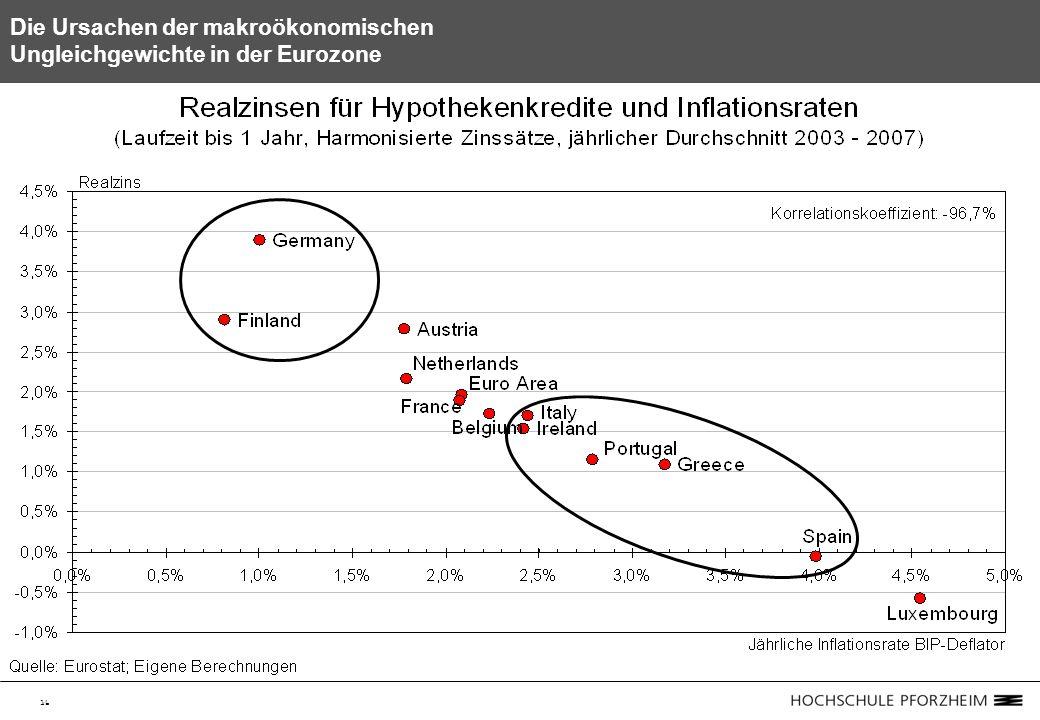 16 Die Ursachen der makroökonomischen Ungleichgewichte in der Eurozone