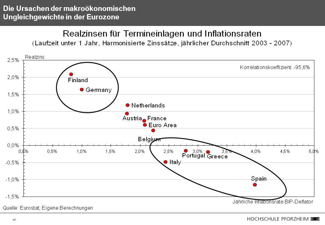 18 Die Ursachen der makroökonomischen Ungleichgewichte in der Eurozone