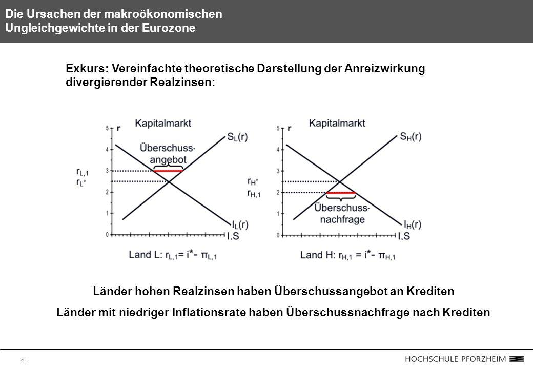 20 Die Ursachen der makroökonomischen Ungleichgewichte in der Eurozone Länder hohen Realzinsen haben Überschussangebot an Krediten Länder mit niedriger Inflationsrate haben Überschussnachfrage nach Krediten Exkurs: Vereinfachte theoretische Darstellung der Anreizwirkung divergierender Realzinsen: